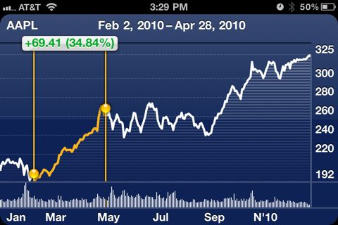 iPhone Stock Price: Custom Date Range View
